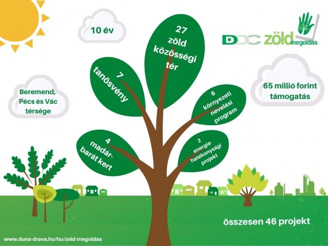 Zold_Megoldas_infografika